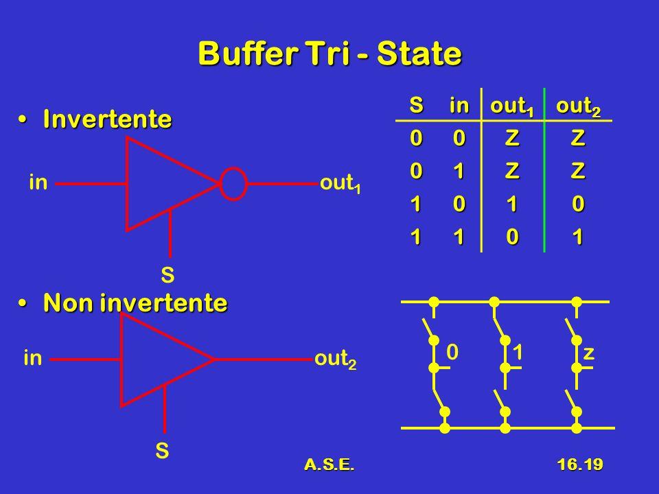 A.S.E.16.19 Buffer Tri - State InvertenteInvertente Non invertenteNon invertente S inout 1 S inout 2 Sin out 1 out 2 00ZZ 01ZZ 1010 1101 01z