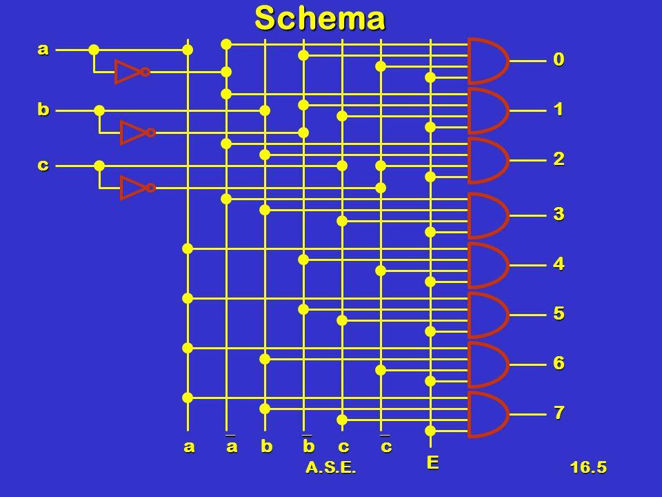 A.S.E.16.6 Codificatori Rete combinatoria che converte linformazione in chiaro in una forma codificataRete combinatoria che converte linformazione in chiaro in una forma codificata EsempiEsempi –Codifica Gray –Codifica Decimale BCD In generale un decodificatore è una rete combinatoria con N ingressi e M uscite con M < NIn generale un decodificatore è una rete combinatoria con N ingressi e M uscite con M < N CODCOD CODCOD 1 2 M 1 2 N