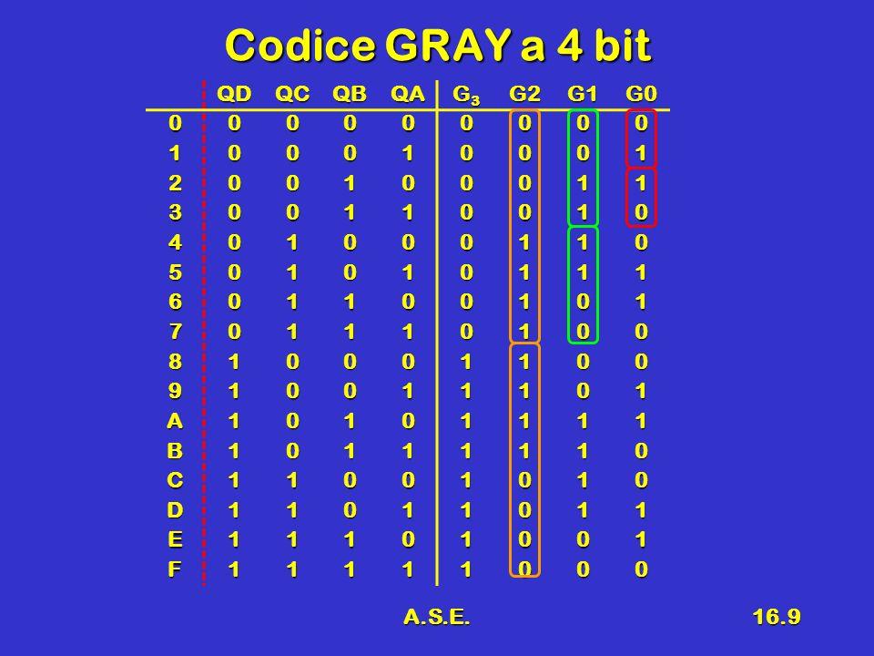 A.S.E.16.10 Tabelle di Verità 00011110 00 01 111111 101111 D C BA G3G30001111000 011111 11 101111 D C BA G2G2000111100011 0111 1111 1011 D C BA G1G1000111100011 0111 1111 1011 D C BA G0G0