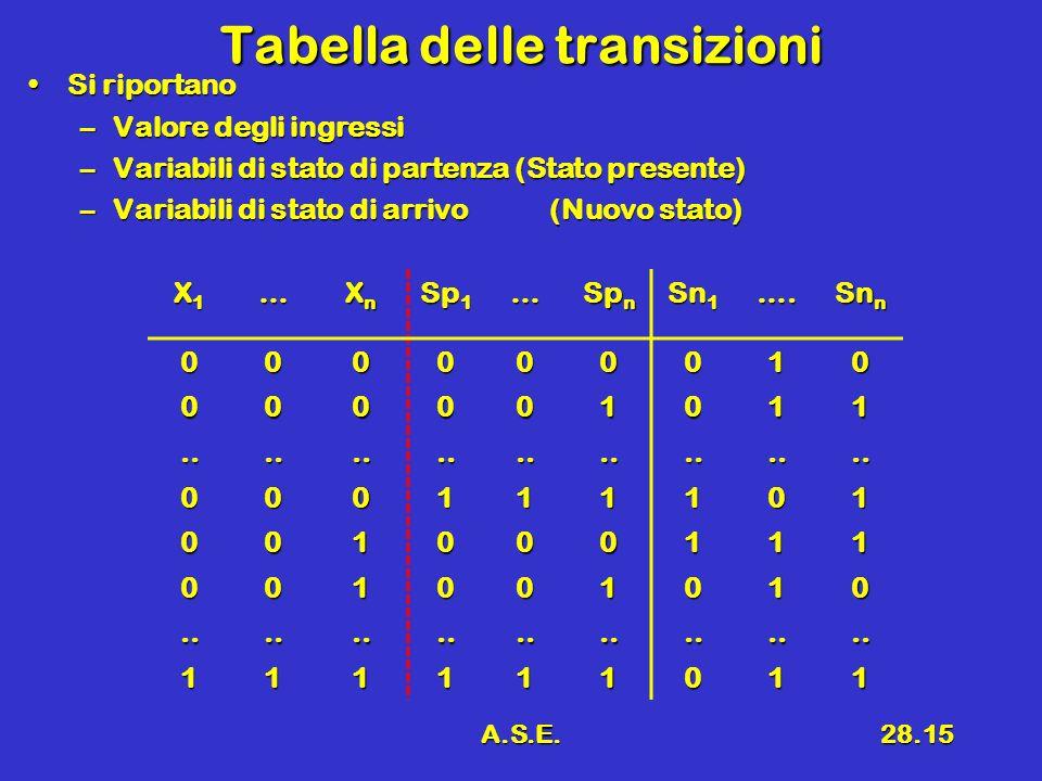 A.S.E.28.15 Tabella delle transizioni Si riportanoSi riportano –Valore degli ingressi –Variabili di stato di partenza (Stato presente) –Variabili di s