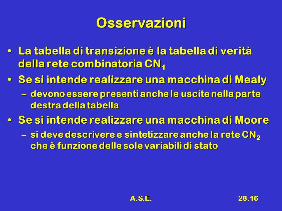 A.S.E.28.16 Osservazioni La tabella di transizione è la tabella di verità della rete combinatoria CN 1La tabella di transizione è la tabella di verità