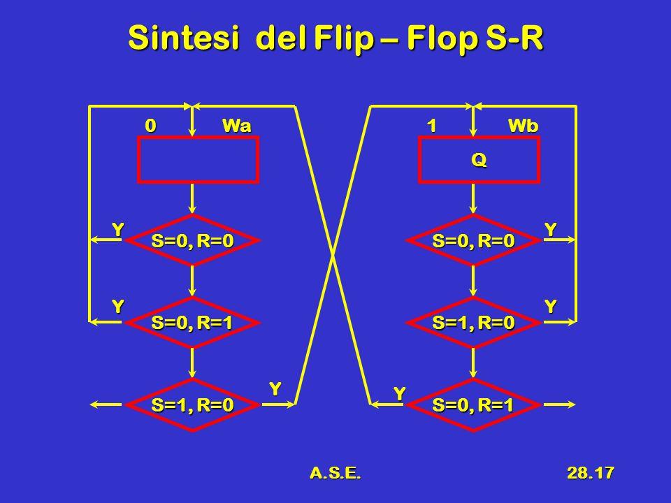 A.S.E.28.17 Sintesi del Flip – Flop S-R 0Wa S=0, R=0 Y S=0, R=1 S=1, R=0 Y Y Q 1Wb S=0, R=0 Y S=1, R=0 S=0, R=1 Y Y