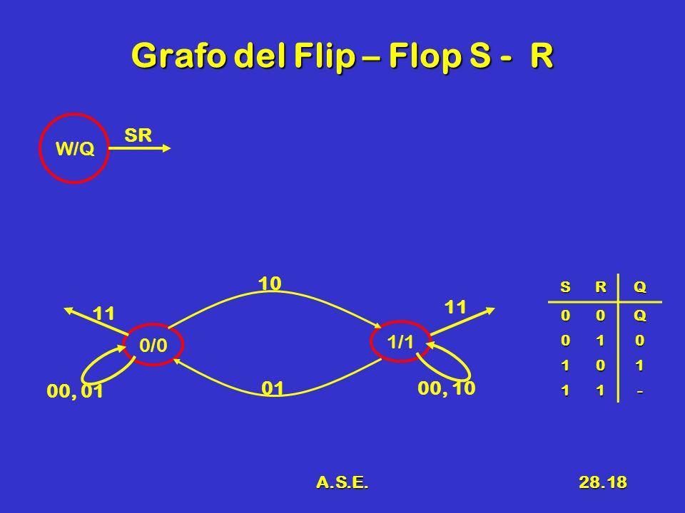 A.S.E.28.18 Grafo del Flip – Flop S - R SR W/Q 0/0 1/1 10 00, 10 00, 01 11 01 SRQ 00Q 010 101 11-