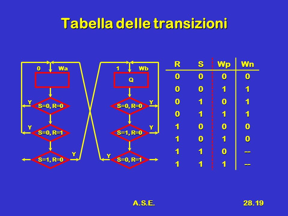 A.S.E.28.19 Tabella delle transizioni RSWpWn 0000 0011 0101 0111 1000 1010 110-- 111-- 0Wa S=0, R=0 Y S=0, R=1 S=1, R=0 Y Y Q 1Wb S=0, R=0 Y S=1, R=0
