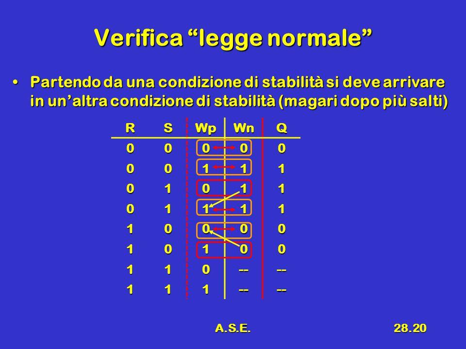 A.S.E.28.20 Verifica legge normale Partendo da una condizione di stabilità si deve arrivare in unaltra condizione di stabilità (magari dopo più salti)