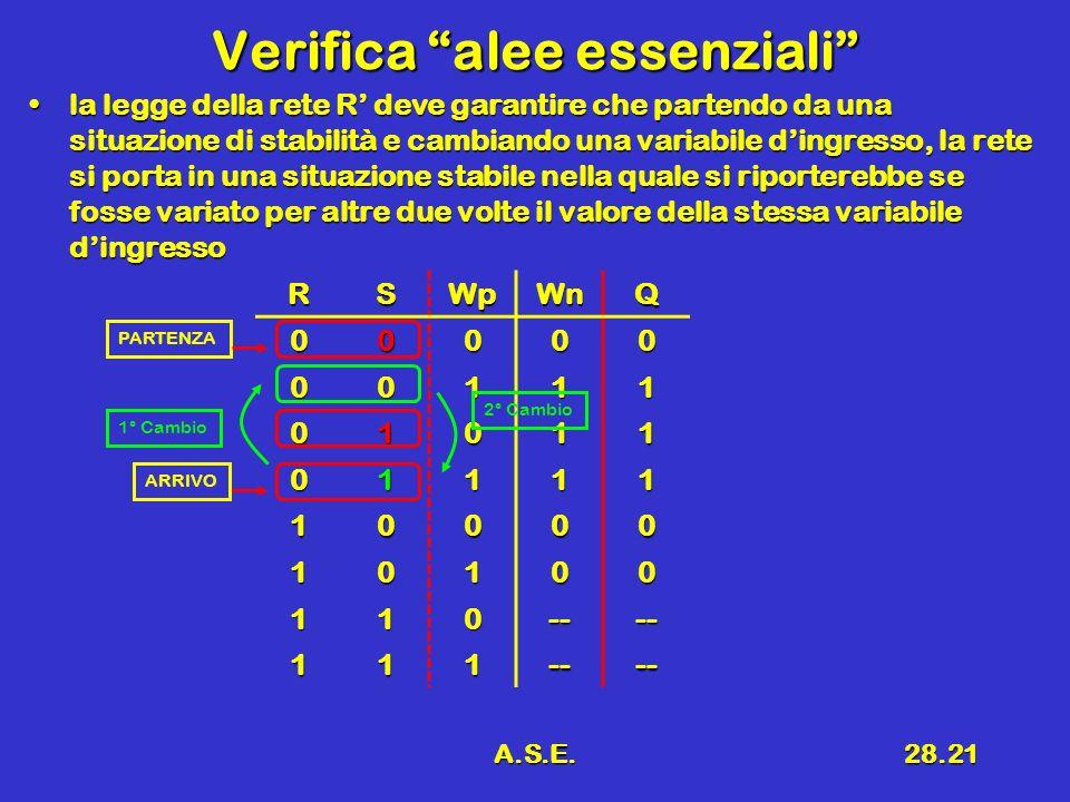 A.S.E.28.21 Verifica alee essenziali la legge della rete R deve garantire che partendo da una situazione di stabilità e cambiando una variabile dingre