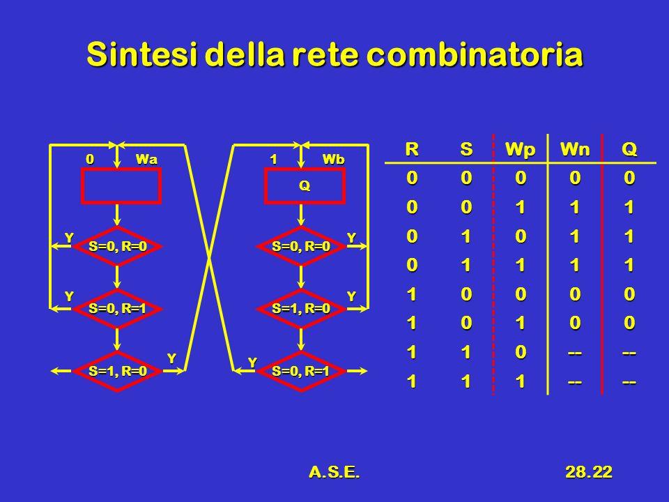 A.S.E.28.22 Sintesi della rete combinatoria RSWpWnQ 00000 00111 01011 01111 10000 10100 110---- 111---- 0Wa S=0, R=0 Y S=0, R=1 S=1, R=0 Y Y Q 1Wb S=0