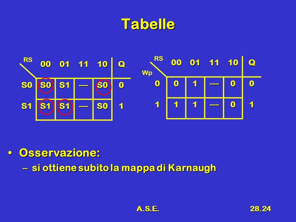 A.S.E.28.24 Tabelle Osservazione:Osservazione: –si ottiene subito la mappa di Karnaugh 00011110Q S0S0S1---S00 S1S1S1---S01 RS00011110Q001---00 111---0