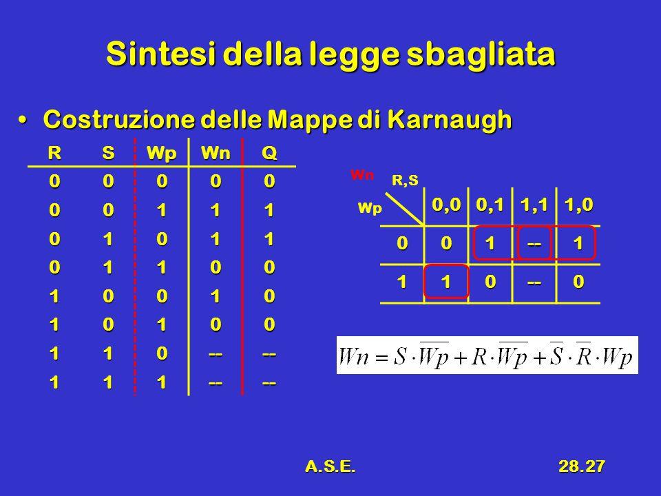 A.S.E.28.27 Sintesi della legge sbagliata Costruzione delle Mappe di KarnaughCostruzione delle Mappe di Karnaugh 0,00,11,11,0 001--1 110--0 R,S WpRSWp