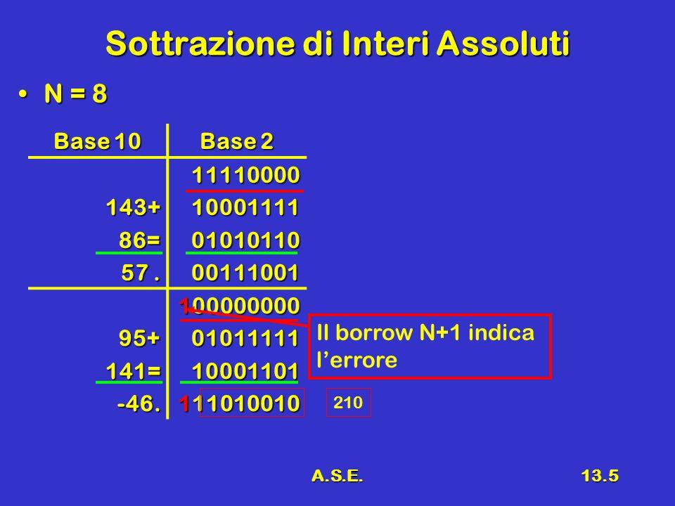 A.S.E.13.5 Sottrazione di Interi Assoluti N = 8N = 8 Base 10 Base 2 143+86= 57.