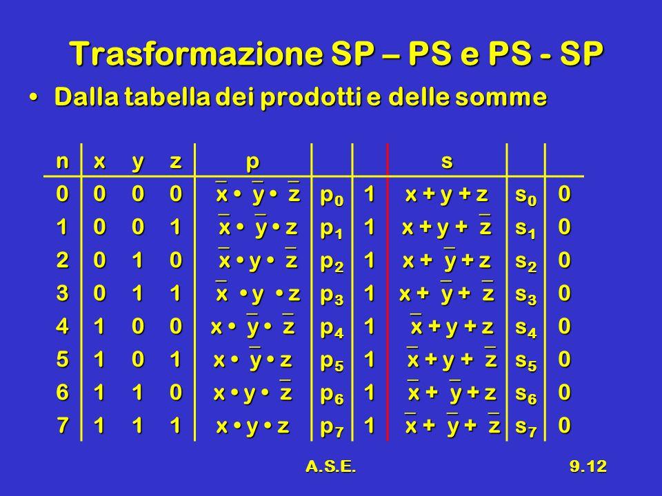 A.S.E.9.12 Trasformazione SP – PS e PS - SP Dalla tabella dei prodotti e delle sommeDalla tabella dei prodotti e delle somme nxyzps 0000 x y z x y z p