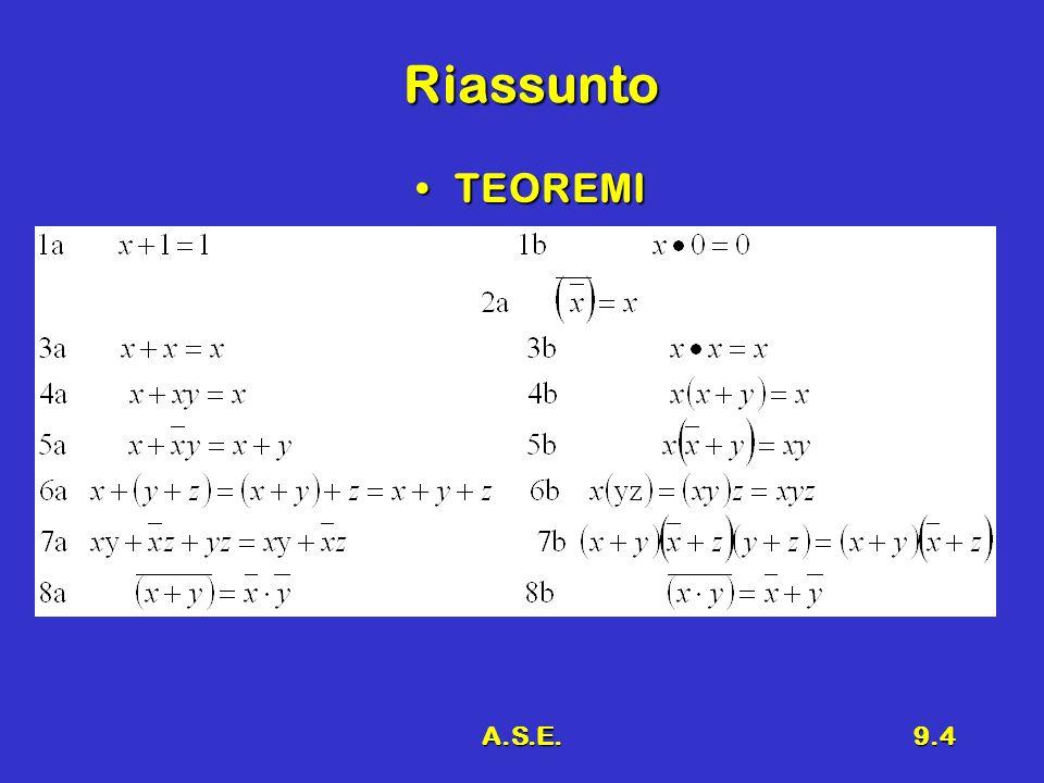A.S.E.9.5 Osservazioni 1.I teoremi di destra si possono ottenere da quelli di sinistra scambiando OR con AND e 0 con 1 2.Principio di dualità 3.Molti dei teoremi visti sono veri anche nellalgebra che conosciamo 4.Particolarmente significativi sono i teoremi di De Morgan e la proprietà distributiva 5.Molti teoremi, in particolare quelli di De Morgan, sono veri anche per n variabili