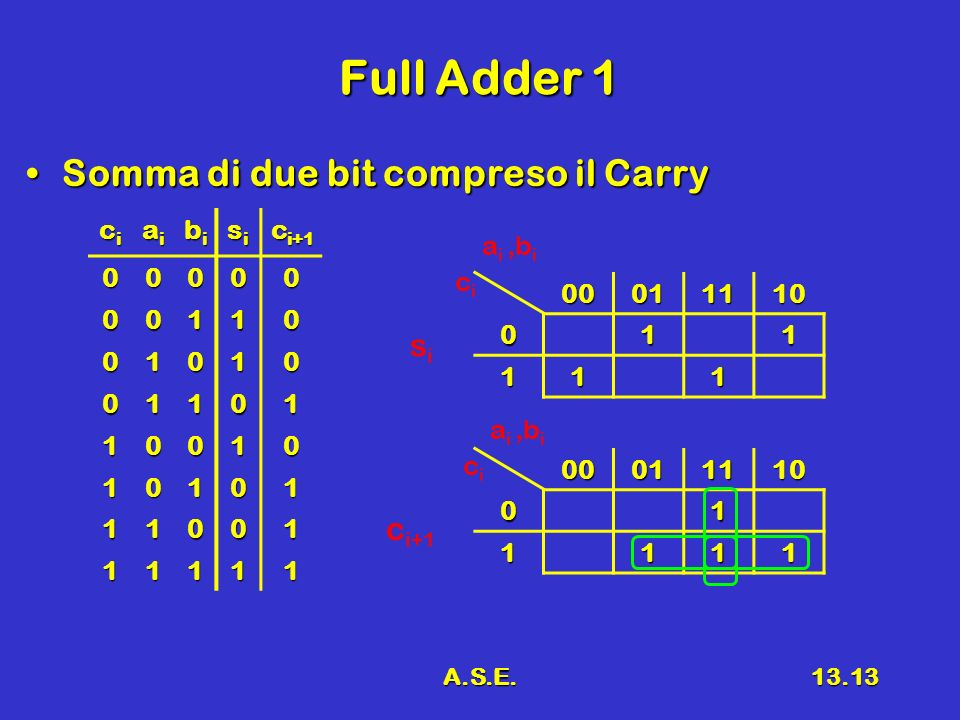 A.S.E.13.13 Full Adder 1 Somma di due bit compreso il CarrySomma di due bit compreso il Carry cicicici aiaiaiai bibibibi sisisisi c i+1 00000 00110 01010 01101 10010 10101 11001 11111 0001111001 1111 00011110011 111 cici sisi a i,b i cici
