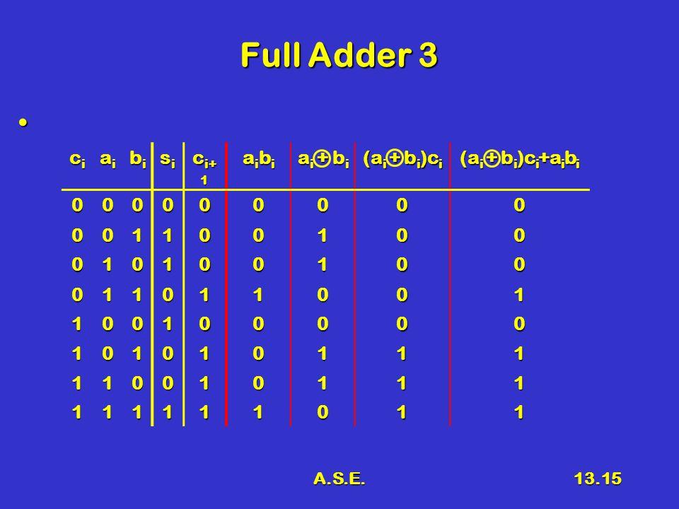 A.S.E.13.15 Full Adder 3 cicicici aiaiaiai bibibibi sisisisi c i+ 1 aibiaibiaibiaibi a i + b i (a i + b i )c i (a i + b i )c i +a i b i 000000000 001100100 010100100 011011001 100100000 101010111 110010111 111111011