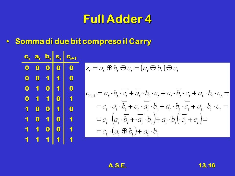 A.S.E.13.16 Full Adder 4 Somma di due bit compreso il CarrySomma di due bit compreso il Carry cicicici aiaiaiai bibibibi sisisisi c i+1 00000 00110 01010 01101 10010 10101 11001 11111