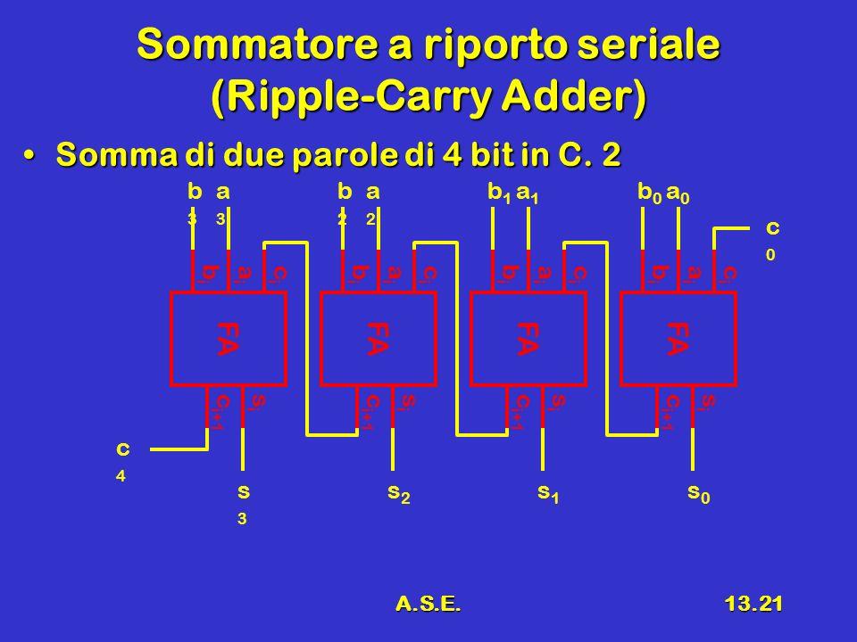 A.S.E.13.21 Sommatore a riporto seriale (Ripple-Carry Adder) Somma di due parole di 4 bit in C.