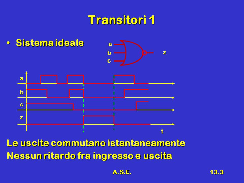 A.S.E.13.3 Transitori 1 Sistema idealeSistema ideale Le uscite commutano istantaneamente Nessun ritardo fra ingresso e uscita a z c b a z c b t