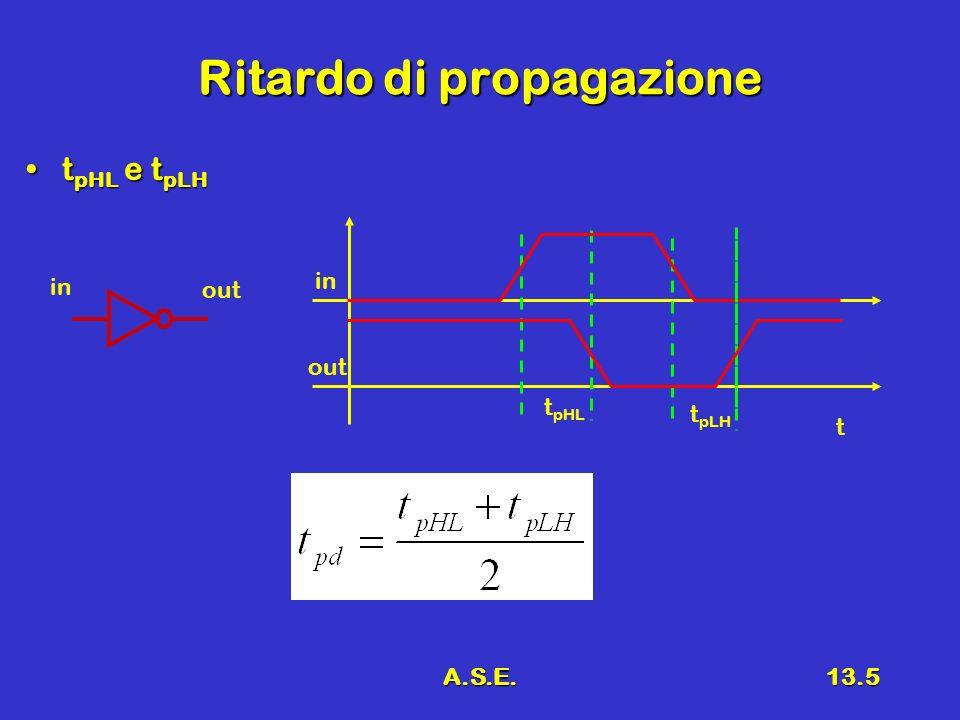 A.S.E.13.5 Ritardo di propagazione t pHL e t pLHt pHL e t pLH in out t t pHL t pLH in out