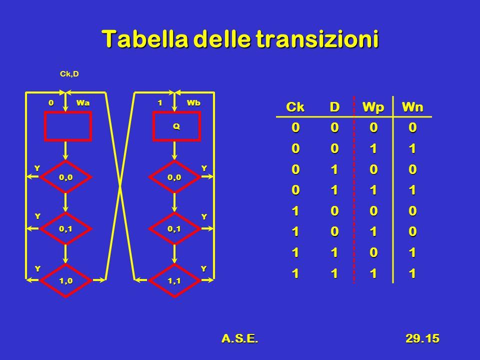 A.S.E.29.15 Tabella delle transizioni CkDWpWn 0000 0011 0100 0111 1000 1010 1101 1111 0Wa 0,0 Y 0,1 1,0 Y Y Q 1Wb 0,0 Y 0,1 1,1 Y Y Ck,D