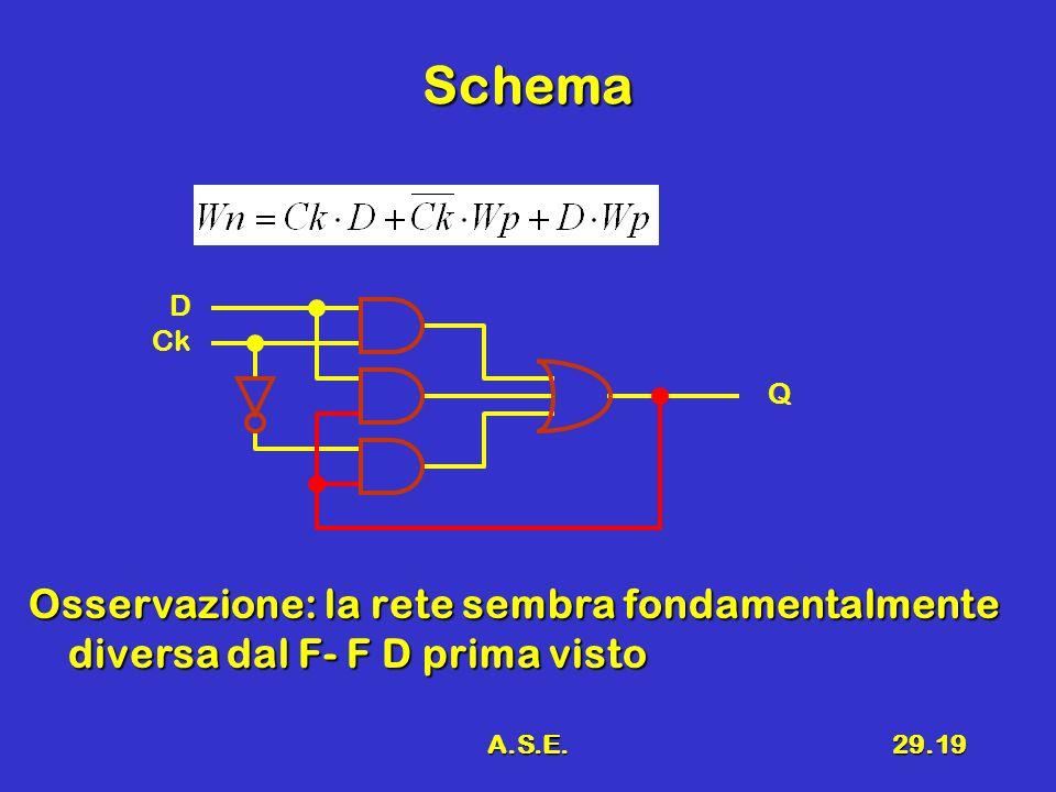 A.S.E.29.19 Schema Osservazione: la rete sembra fondamentalmente diversa dal F- F D prima visto D Ck Q