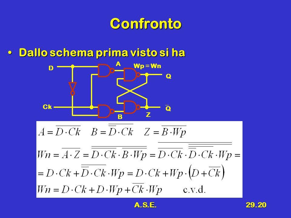 A.S.E.29.20 Confronto Dallo schema prima visto si haDallo schema prima visto si ha D Q Q Ck A B Wp = Wn Z
