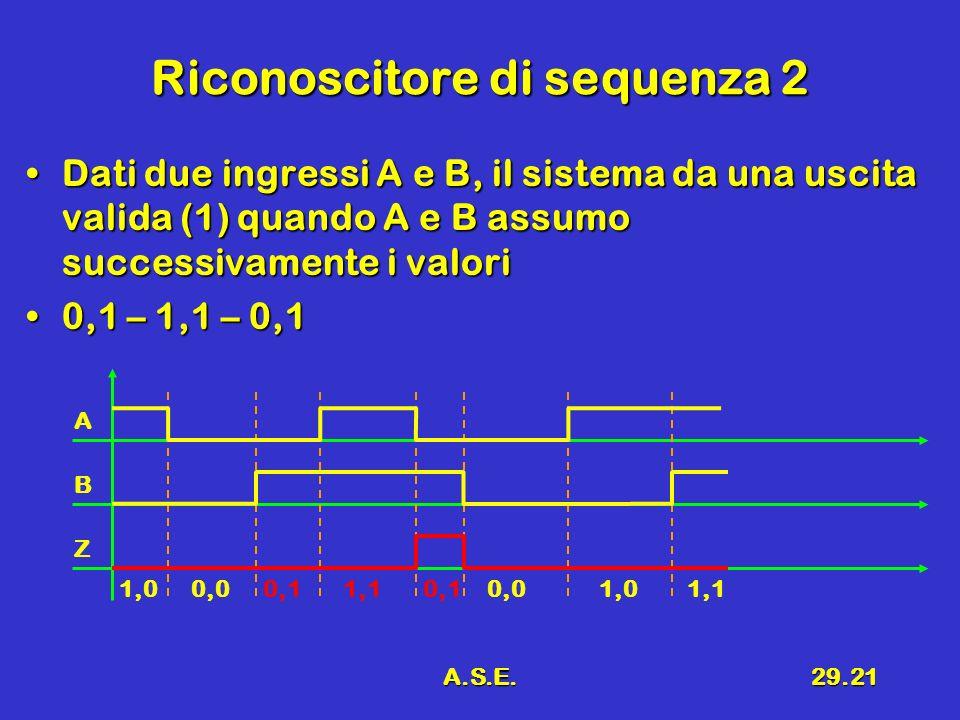 A.S.E.29.21 Riconoscitore di sequenza 2 Dati due ingressi A e B, il sistema da una uscita valida (1) quando A e B assumo successivamente i valoriDati due ingressi A e B, il sistema da una uscita valida (1) quando A e B assumo successivamente i valori 0,1 – 1,1 – 0,10,1 – 1,1 – 0,1 A B Z 1,00,00,11,10,10,01,01,1