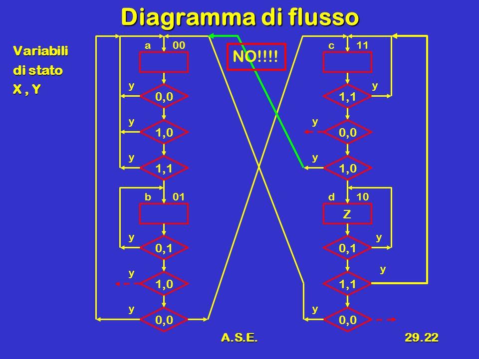 A.S.E.29.22 Diagramma di flusso Variabili di stato X, Y 0,0 1,0 0,1 1,0 a 0,0 00 y y y y b01 y 1,1 y Z 0,0 0,1 1,1 c 0,0 11 y y y y d10 y 1,0 y NO!!!!