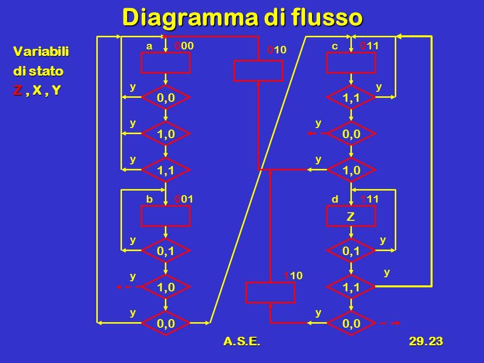 A.S.E.29.23 Diagramma di flusso Variabili di stato Z, X, Y 0,0 1,0 0,1 1,0 a 0,0 000 y y y y b001 y 1,1 y Z 0,0 0,1 1,1 c 0,0 011 y y y y d111 y 1,0 y 010 110