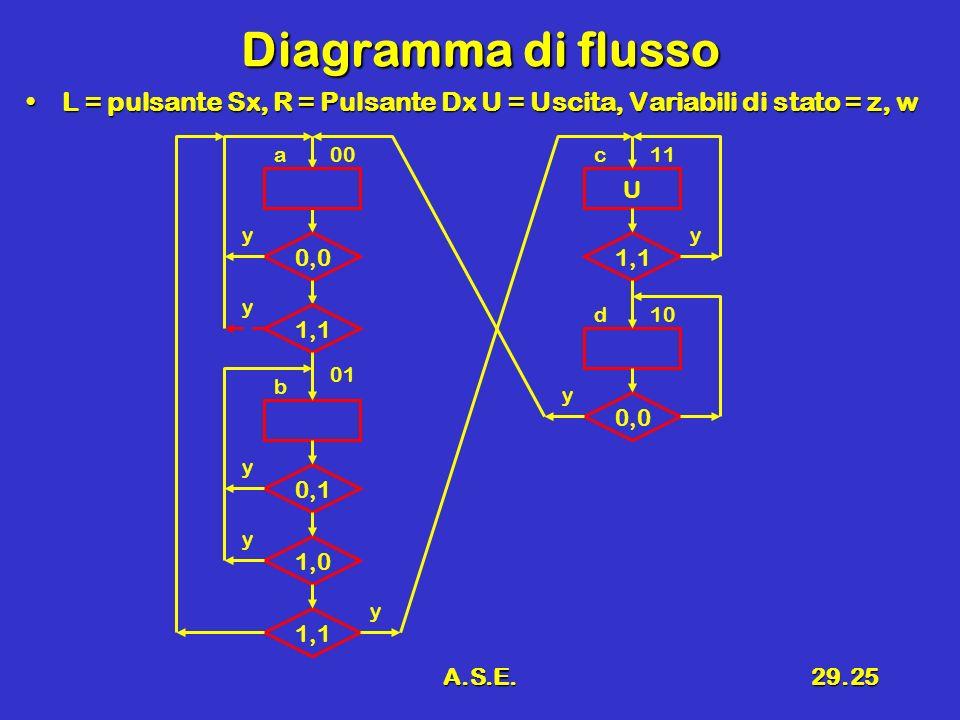 A.S.E.29.25 Diagramma di flusso L = pulsante Sx, R = Pulsante Dx U = Uscita, Variabili di stato = z, wL = pulsante Sx, R = Pulsante Dx U = Uscita, Variabili di stato = z, w 0,0 1,1 U 0,1 1,0 a 0,0 1,1 00 y y y y b 01 y y y d10 c11