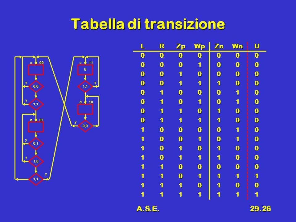 A.S.E.29.26 Tabella di transizione 0,0 1,1 U 0,1 1,0 a 0,0 1,1 00 y y y y b01 y y y d10 c11 LRZpWpZnWnU 0000000 0001000 0010000 0011100 0100010 0101010 0110100 0111100 1000010 1001010 1010100 1011100 1100000 1101111 1110100 1111111