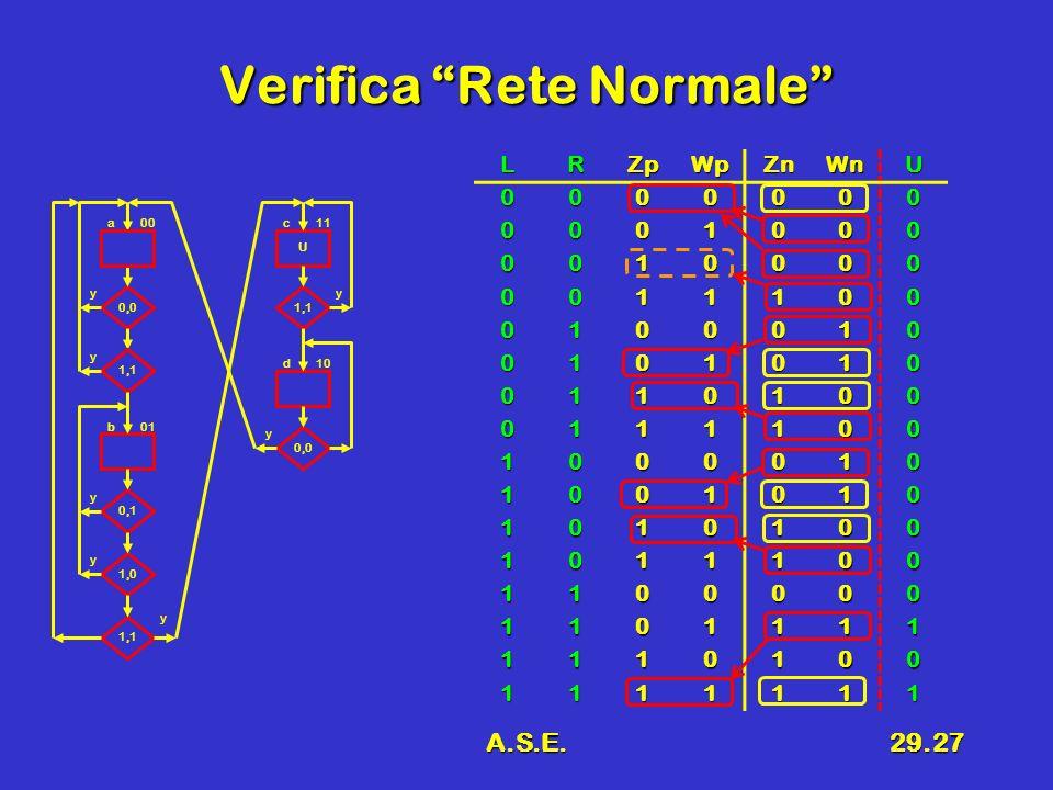 A.S.E.29.27 Verifica Rete Normale 0,0 1,1 U 0,1 1,0 a 0,0 1,1 00 y y y y b01 y y y d10 c11 LRZpWpZnWnU 0000000 0001000 0010000 0011100 0100010 0101010 0110100 0111100 1000010 1001010 1010100 1011100 1100000 1101111 1110100 1111111