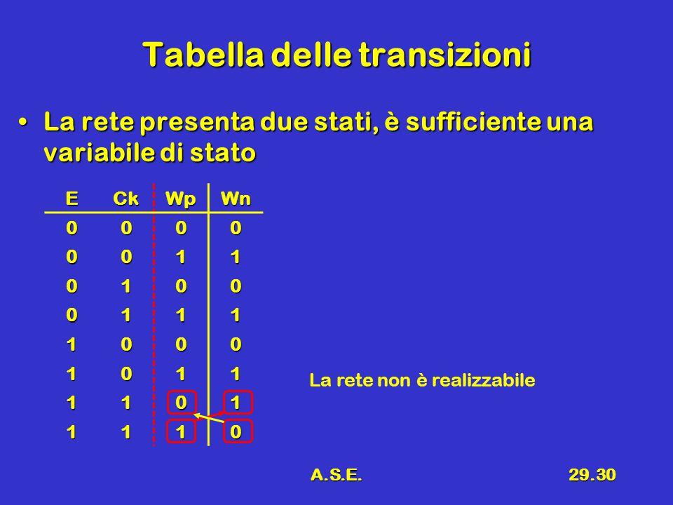 A.S.E.29.30 Tabella delle transizioni La rete presenta due stati, è sufficiente una variabile di statoLa rete presenta due stati, è sufficiente una variabile di stato ECkWpWn 0000 0011 0100 0111 1000 1011 1101 1110 La rete non è realizzabile