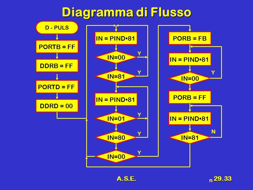 A.S.E.29.33 Diagramma di Flusso IN=00 Y Y PORTB = FF D - PULS DDRB = FF PORTD = FF DDRD = 00 IN = PIND81 IN=81 IN=01 Y IN=80 Y IN=00 Y IN = PIND81 IN=00 Y IN = PIND81 n PORB = FB PORB = FF IN=81 N IN = PIND81
