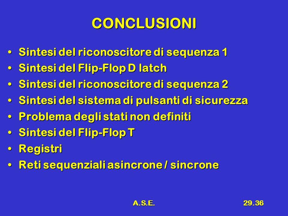 A.S.E.29.36 CONCLUSIONI Sintesi del riconoscitore di sequenza 1Sintesi del riconoscitore di sequenza 1 Sintesi del Flip-Flop D latchSintesi del Flip-Flop D latch Sintesi del riconoscitore di sequenza 2Sintesi del riconoscitore di sequenza 2 Sintesi del sistema di pulsanti di sicurezzaSintesi del sistema di pulsanti di sicurezza Problema degli stati non definitiProblema degli stati non definiti Sintesi del Flip-Flop TSintesi del Flip-Flop T RegistriRegistri Reti sequenziali asincrone / sincroneReti sequenziali asincrone / sincrone