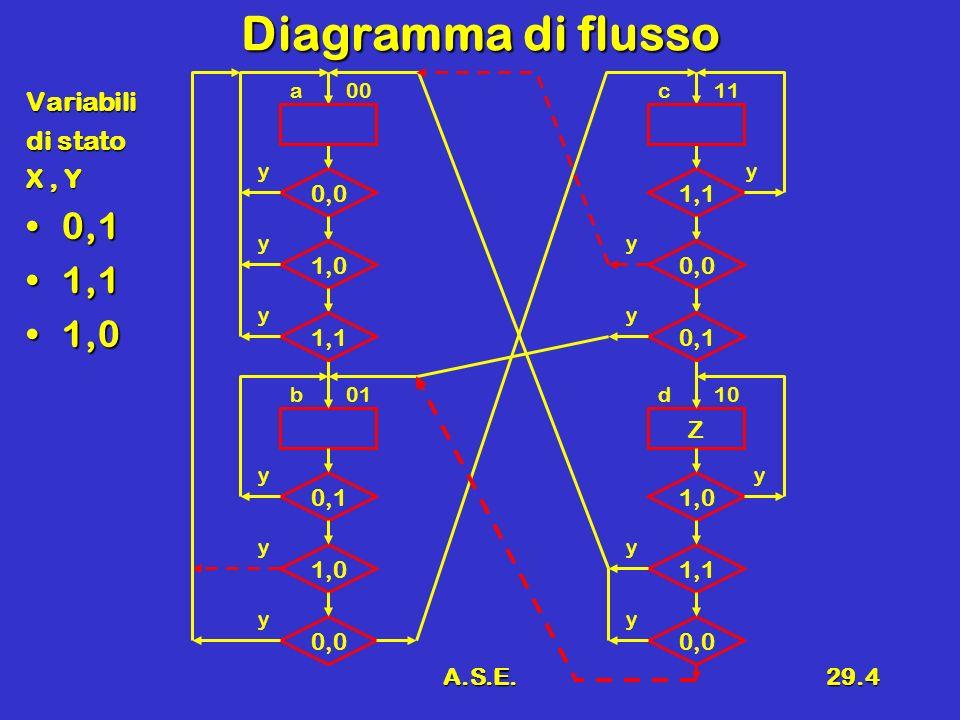 A.S.E.29.4 Diagramma di flusso Variabili di stato X, Y 0,10,1 1,11,1 1,01,0 0,0 1,0 0,1 1,0 a 0,0 00 y y y y b01 y 1,1 y Z 0,0 1,0 1,1 c 0,0 11 y y y y d10 y 0,1 y