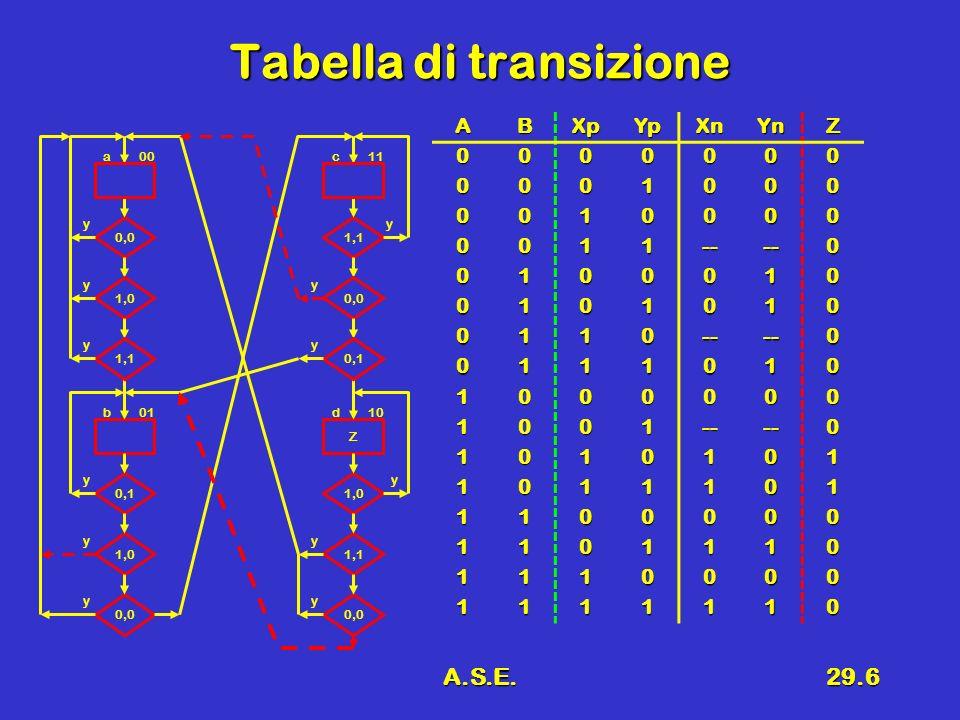 A.S.E.29.6 Tabella di transizione ABXpYpXnYnZ 0000000 0001000 0010000 0011----0 0100010 0101010 0110----0 0111010 1000000 1001----0 1010101 1011101 1100000 1101110 1110000 1111110 0,0 1,0 0,1 1,0 a 0,0 00 y y y y b01 y 1,1 y Z 0,0 1,0 1,1 c 0,0 11 y y y y d10 y 0,1 y