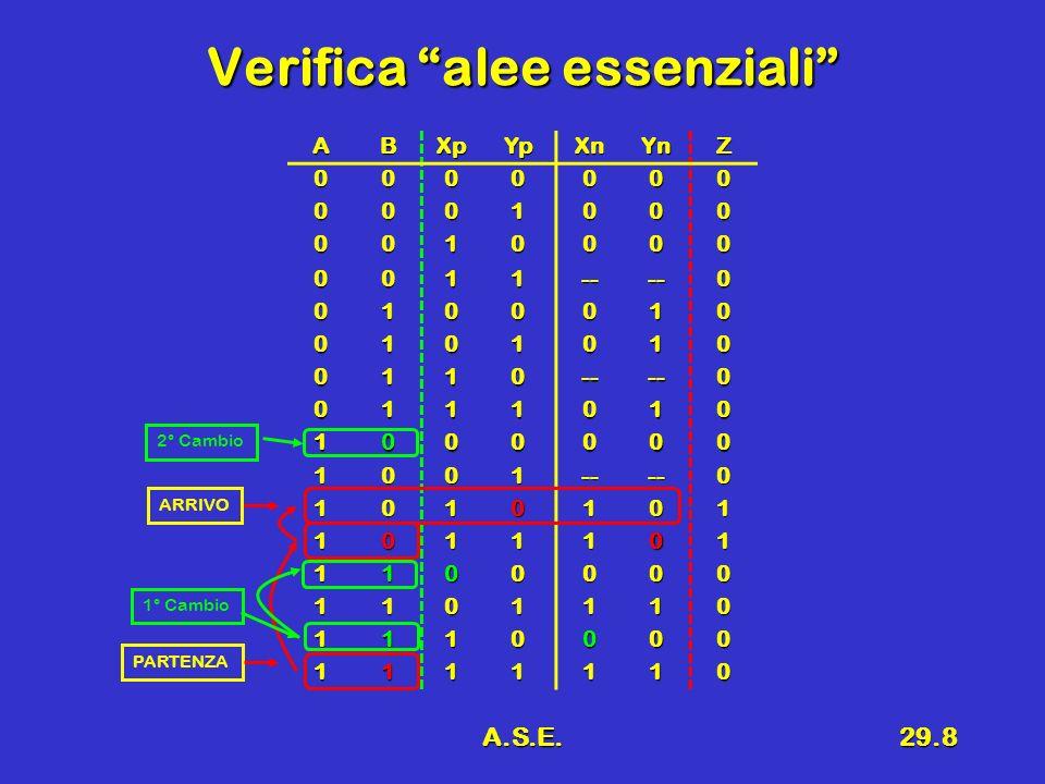 A.S.E.29.8 Verifica alee essenziali ABXpYpXnYnZ 0000000 0001000 0010000 0011----0 0100010 0101010 0110----0 0111010 1000000 1001----0 1010101 1011101 1100000 1101110 1110000 1111110 PARTENZA ARRIVO 1° Cambio 2° Cambio