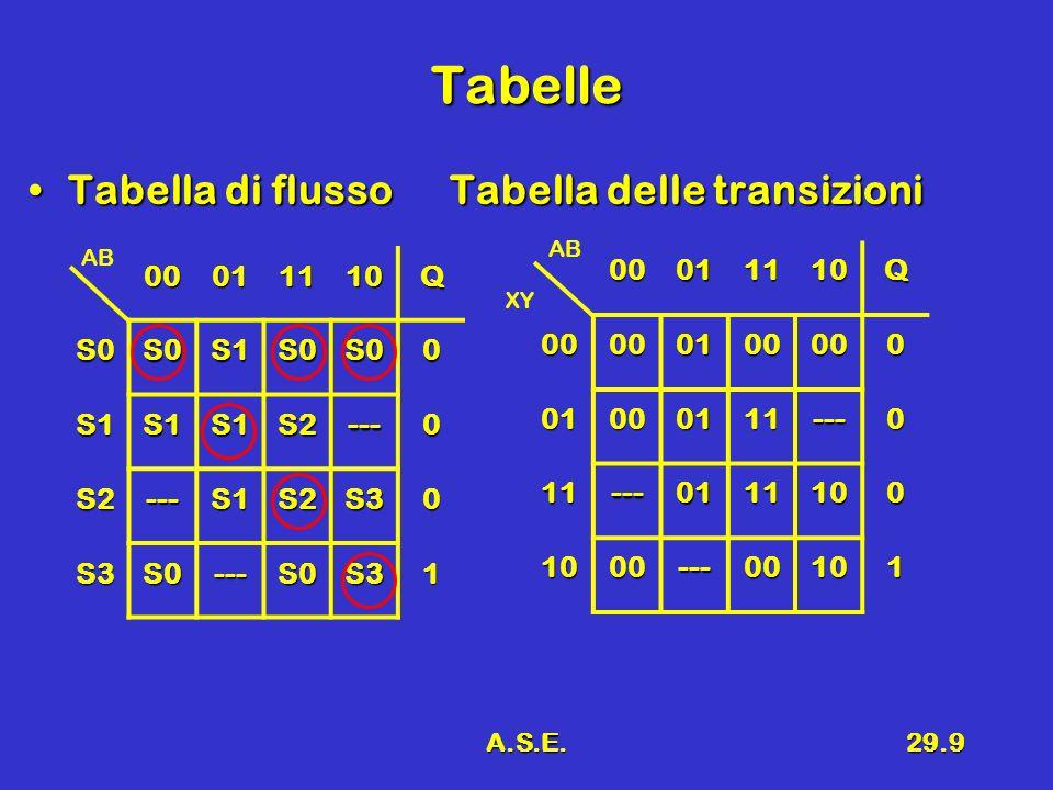 A.S.E.29.9 Tabelle Tabella di flussoTabella delle transizioniTabella di flussoTabella delle transizioni 00011110Q S0S0S1S0S00 S1S1S1S2---0 S2---S1S2S30 S3S0---S0S31 AB00011110Q00000100000 01000111---0 11---0111100 1000---00101 XY