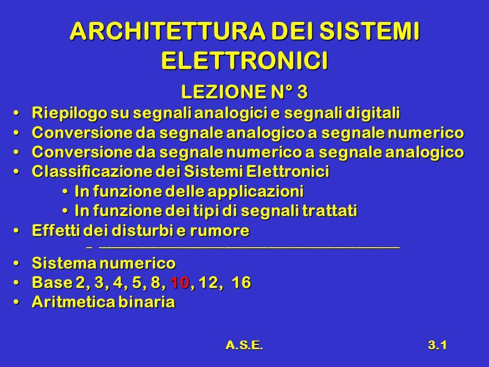 A.S.E.3.2 Richiami Definizione di SISTEMA ELETTRONICODefinizione di SISTEMA ELETTRONICO TrasduttoriTrasduttori AMPLIFICATOREAMPLIFICATORE Equilibrio energetico in un amplificatoreEquilibrio energetico in un amplificatore Breve storia dellElettronicaBreve storia dellElettronica Espansione di un Sistema ElettronicoEspansione di un Sistema Elettronico Blocchi base costituenti un Elaboratore ElettronicoBlocchi base costituenti un Elaboratore Elettronico Sistemi di elaborazione numericaSistemi di elaborazione numerica Segnali analogici e segnali digitaliSegnali analogici e segnali digitali