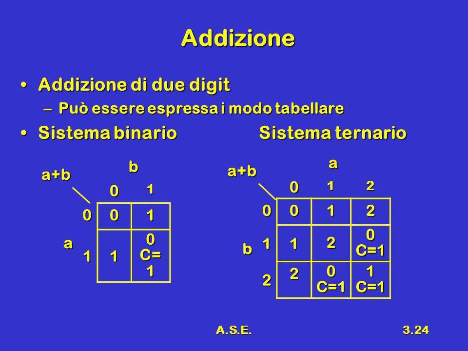 A.S.E.3.24 Addizione Addizione di due digitAddizione di due digit –Può essere espressa i modo tabellare Sistema binario Sistema ternarioSistema binari