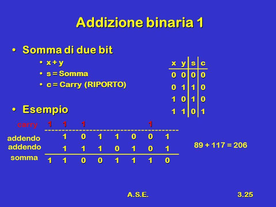 A.S.E.3.25 Addizione binaria 1 Somma di due bitSomma di due bit x + yx + y s = Sommas = Somma c = Carry (RIPORTO)c = Carry (RIPORTO) EsempioEsempio xy