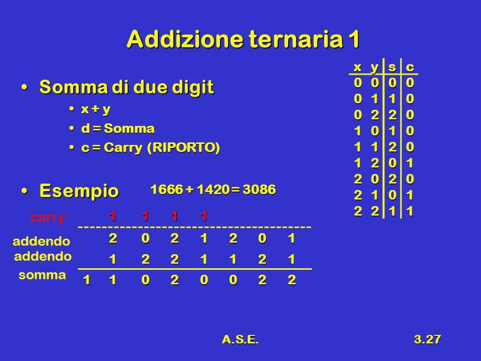A.S.E.3.27 Addizione ternaria 1 Somma di due digitSomma di due digit x + yx + y d = Sommad = Somma c = Carry (RIPORTO)c = Carry (RIPORTO) EsempioEsemp
