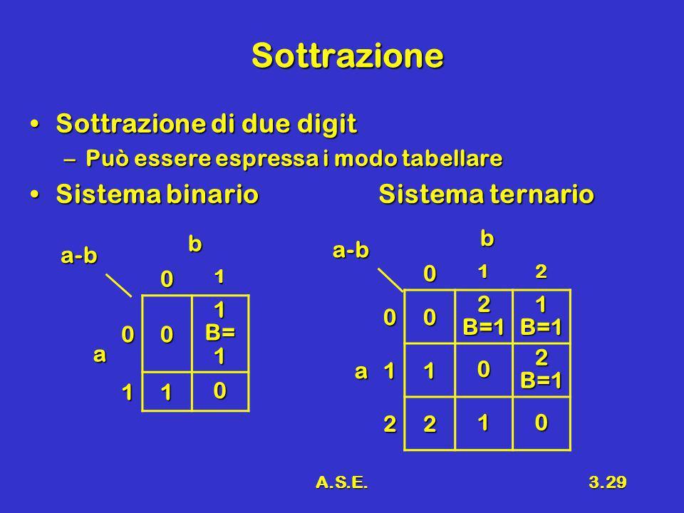 A.S.E.3.29 Sottrazione Sottrazione di due digitSottrazione di due digit –Può essere espressa i modo tabellare Sistema binario Sistema ternarioSistema