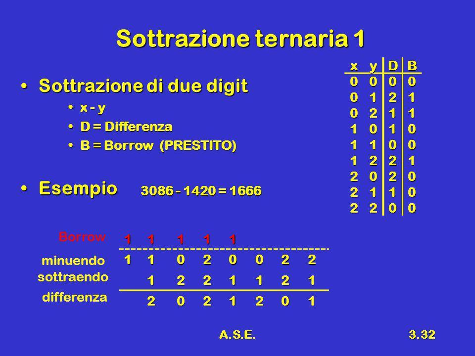 A.S.E.3.32 Sottrazione ternaria 1 Sottrazione di due digitSottrazione di due digit x - yx - y D = DifferenzaD = Differenza B = Borrow (PRESTITO)B = Bo