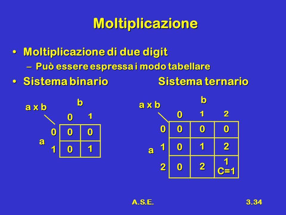 A.S.E.3.34 Moltiplicazione Moltiplicazione di due digitMoltiplicazione di due digit –Può essere espressa i modo tabellare Sistema binario Sistema tern