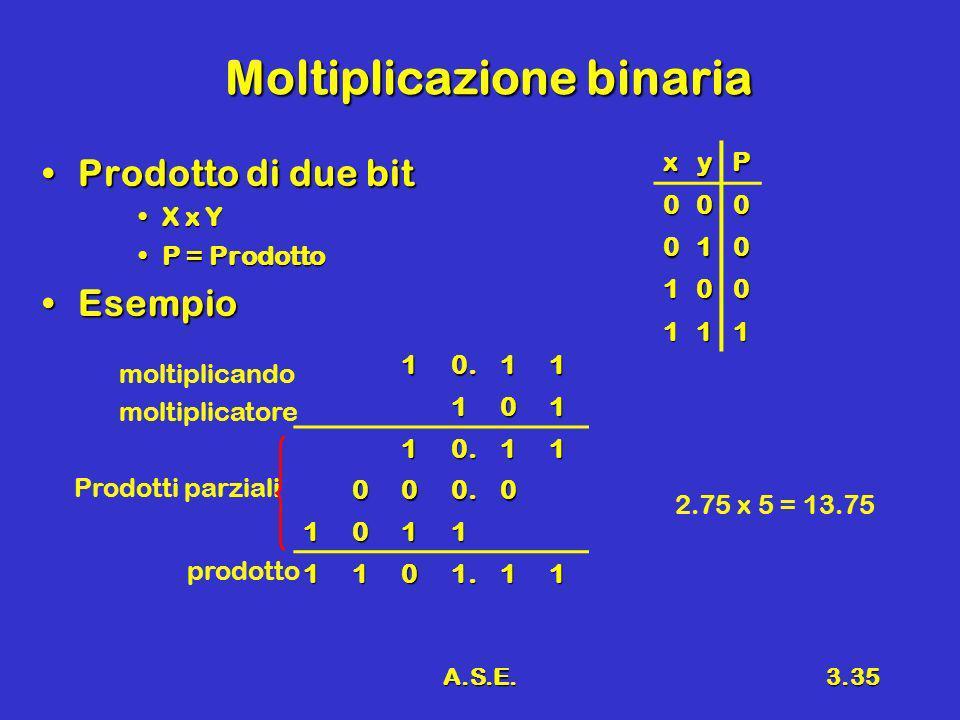 A.S.E.3.35 Moltiplicazione binaria Prodotto di due bitProdotto di due bit X x YX x Y P = ProdottoP = Prodotto EsempioEsempio xyP 000 010 100 111 10.11