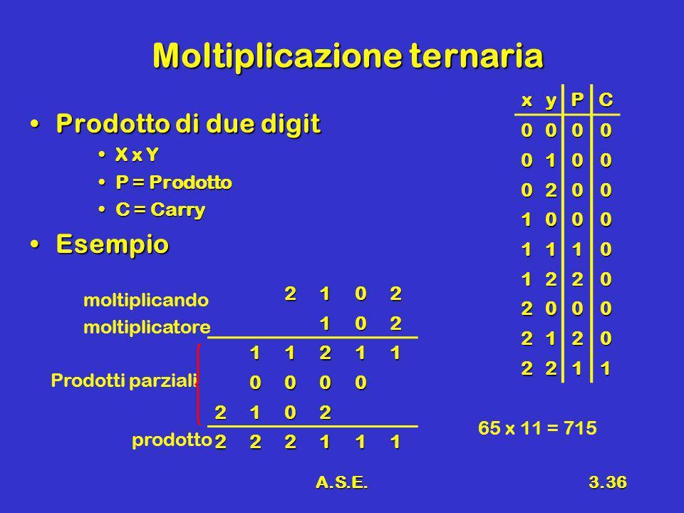 A.S.E.3.36 Moltiplicazione ternaria Prodotto di due digitProdotto di due digit X x YX x Y P = ProdottoP = Prodotto C = CarryC = Carry EsempioEsempio x