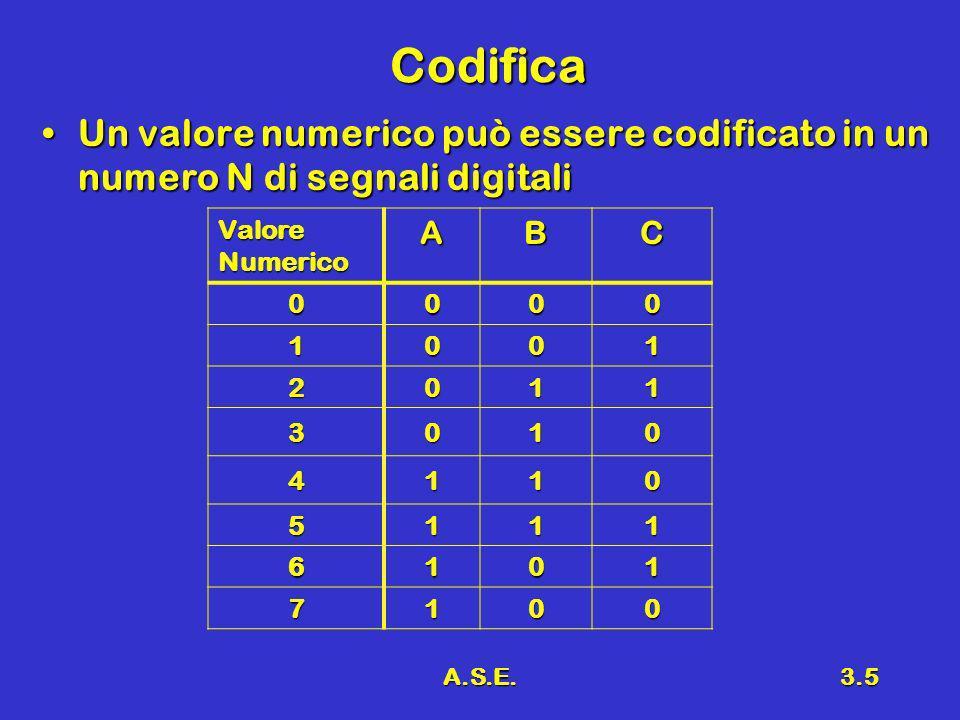 A.S.E.3.5 Codifica Un valore numerico può essere codificato in un numero N di segnali digitaliUn valore numerico può essere codificato in un numero N
