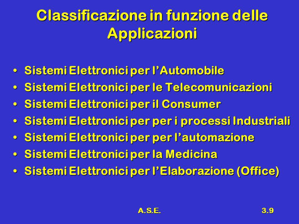 A.S.E.3.9 Classificazione in funzione delle Applicazioni Sistemi Elettronici per lAutomobileSistemi Elettronici per lAutomobile Sistemi Elettronici pe