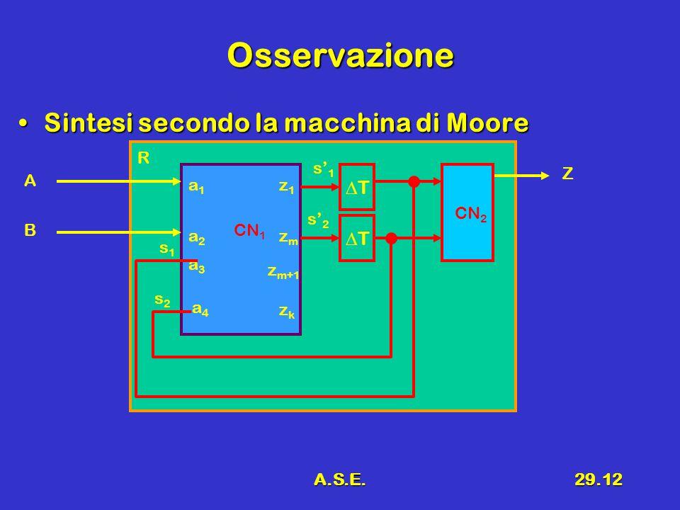 A.S.E.29.12 Osservazione Sintesi secondo la macchina di MooreSintesi secondo la macchina di Moore R CN 1 A B Z s1s1 s2s2 s2s2 s1s1 a1a1 a2a2 a3a3 a4a4